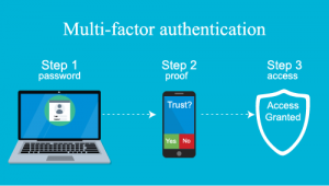 Example of Multi-factor authentication