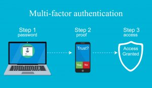 Multi-factor authentication for Microsoft 365